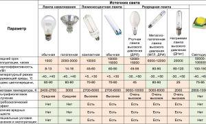 Светодиодные лампы и светильники: виды, характеристики, применение
