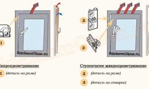 Как отрегулировать микропроветривание на пластиковых окнах