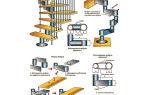 Модульные лестницы своими руками. как собрать лестницу?