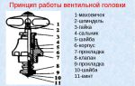 Конструктивные особенности водопроводного вентиля